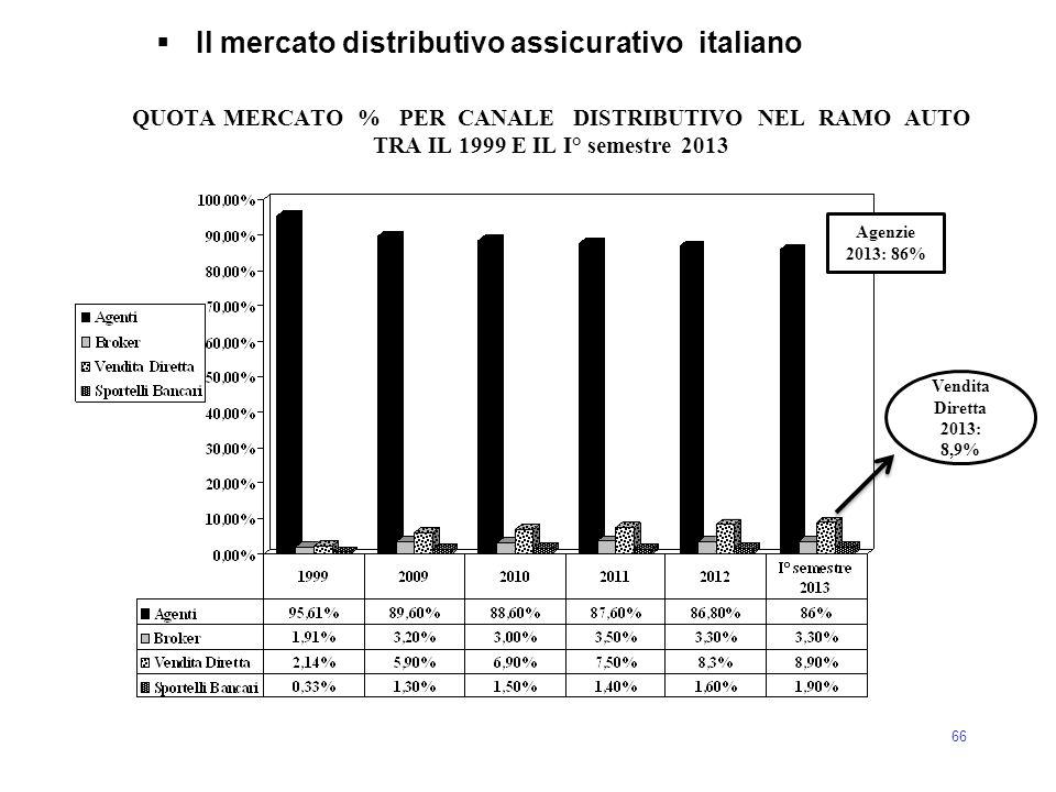 66  Il mercato distributivo assicurativo italiano QUOTA MERCATO % PER CANALE DISTRIBUTIVO NEL RAMO AUTO TRA IL 1999 E IL I° semestre 2013 Agenzie 201