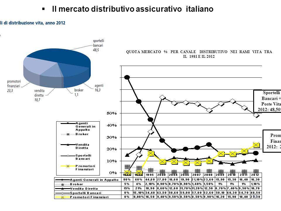 67  Il mercato distributivo assicurativo italiano QUOTA MERCATO % PER CANALE DISTRIBUTIVO NEI RAMI VITA TRA IL 1981 E IL 2012 Sportelli Bancari + Pos