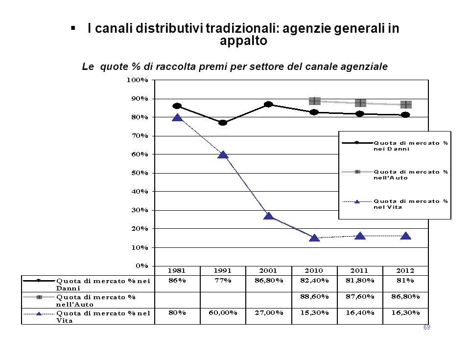 69  I canali distributivi tradizionali: agenzie generali in appalto Le quote % di raccolta premi per settore del canale agenziale
