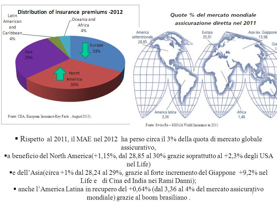 7  R ispetto al 2011, il MAE nel 2012 ha perso circa il 3% della quota di mercato globale assicurativo,  a beneficio del North America(+1,15%, dal 2