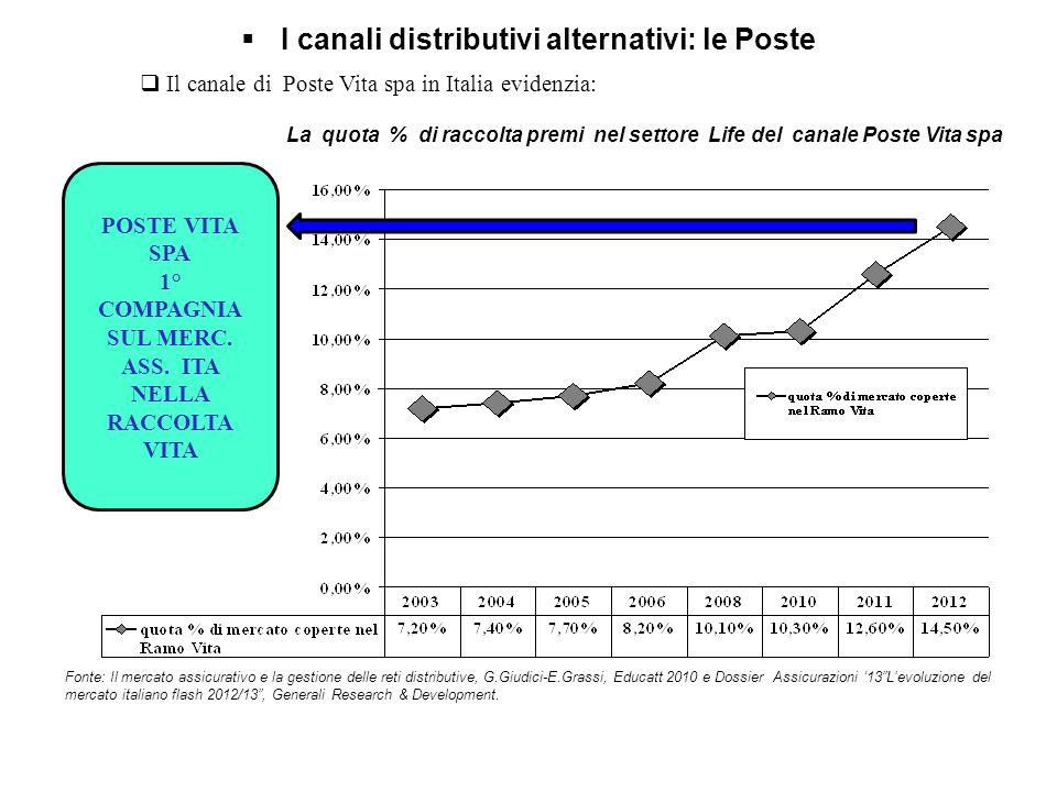 """Fonte: Il mercato assicurativo e la gestione delle reti distributive, G.Giudici-E.Grassi, Educatt 2010 e Dossier Assicurazioni '13""""L'evoluzione del me"""