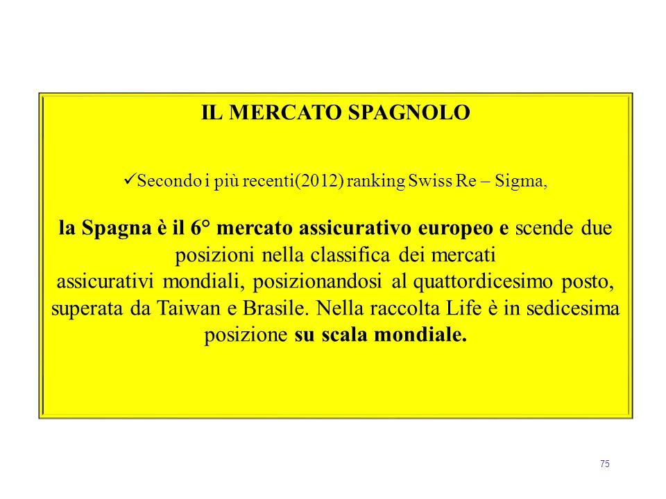 75 IL MERCATO SPAGNOLO Secondo i più recenti(2012) ranking Swiss Re – Sigma, la Spagna è il 6° mercato assicurativo europeo e scende due posizioni nel