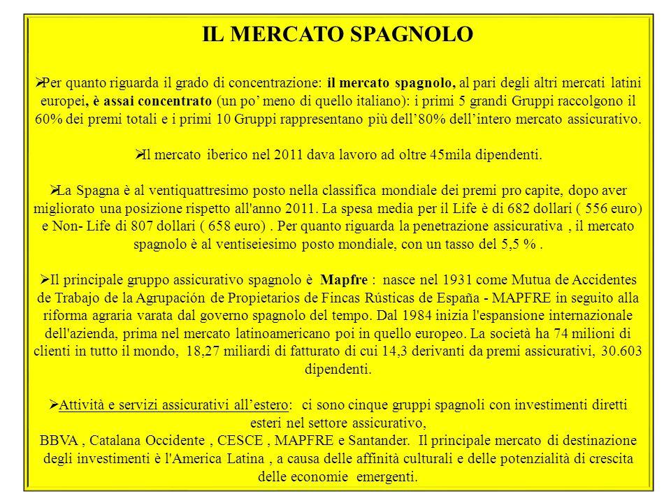 76 IL MERCATO SPAGNOLO  Per quanto riguarda il grado di concentrazione: il mercato spagnolo, al pari degli altri mercati latini europei, è assai conc