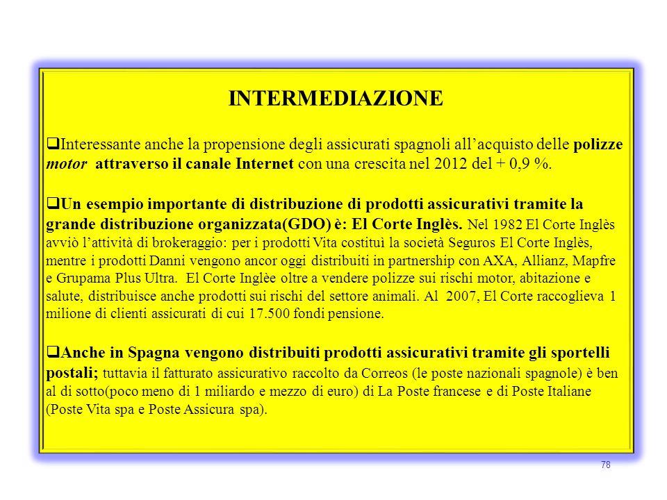 78 INTERMEDIAZIONE  Interessante anche la propensione degli assicurati spagnoli all'acquisto delle polizze motor attraverso il canale Internet con un