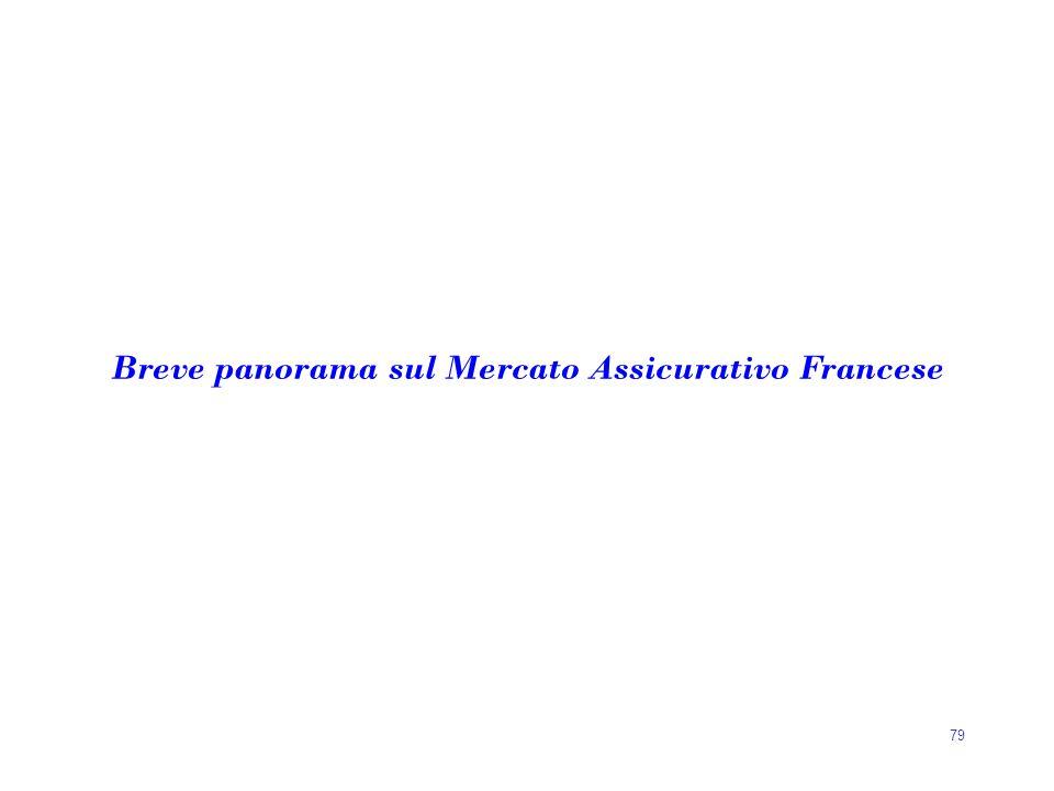 79 Breve panorama sul Mercato Assicurativo Francese