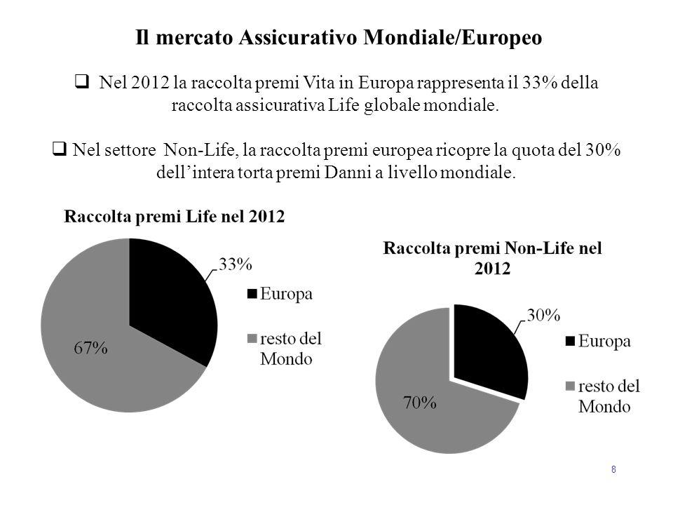 8  Nel 2012 la raccolta premi Vita in Europa rappresenta il 33% della raccolta assicurativa Life globale mondiale.  Nel settore Non-Life, la raccolt
