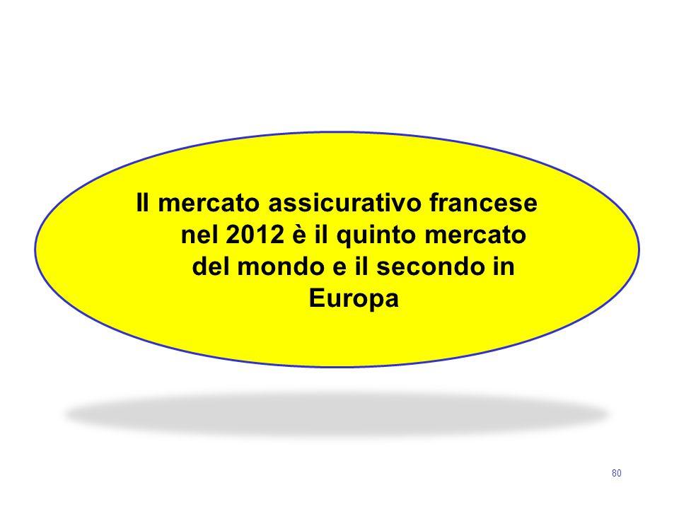 80 Il mercato assicurativo francese nel 2012 è il quinto mercato del mondo e il secondo in Europa