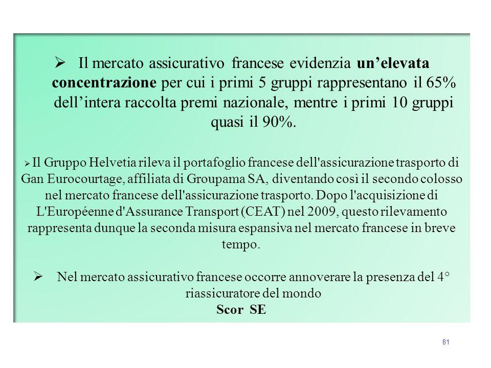 81  Il mercato assicurativo francese evidenzia un'elevata concentrazione per cui i primi 5 gruppi rappresentano il 65% dell'intera raccolta premi naz