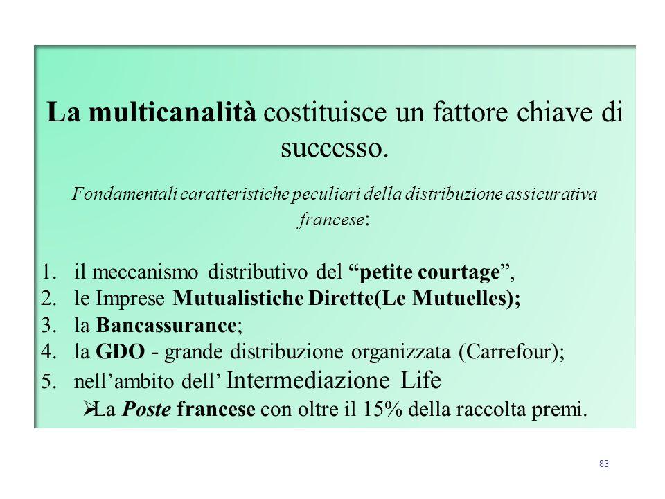 83 La multicanalità costituisce un fattore chiave di successo. Fondamentali caratteristiche peculiari della distribuzione assicurativa francese : 1.il