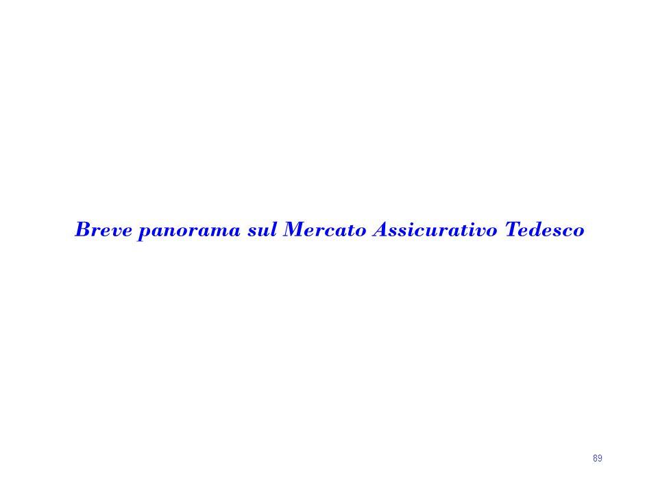 89 Breve panorama sul Mercato Assicurativo Tedesco