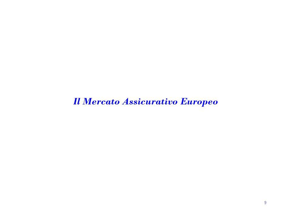 9 Il Mercato Assicurativo Europeo