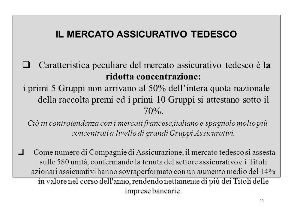 90 IL MERCATO ASSICURATIVO TEDESCO  Caratteristica peculiare del mercato assicurativo tedesco è la ridotta concentrazione: i primi 5 Gruppi non arriv