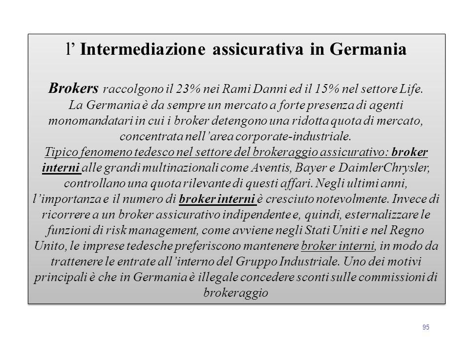 95 l' Intermediazione assicurativa in Germania Brokers raccolgono il 23% nei Rami Danni ed il 15% nel settore Life. La Germania è da sempre un mercato
