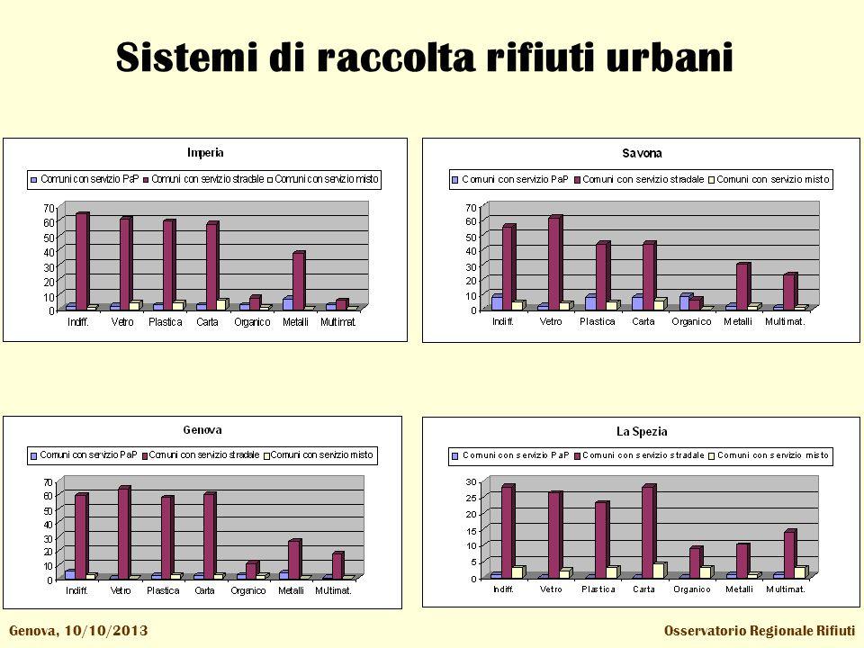Osservatorio Regionale RifiutiGenova, 10/10/2013 Sistemi di raccolta rifiuti urbani