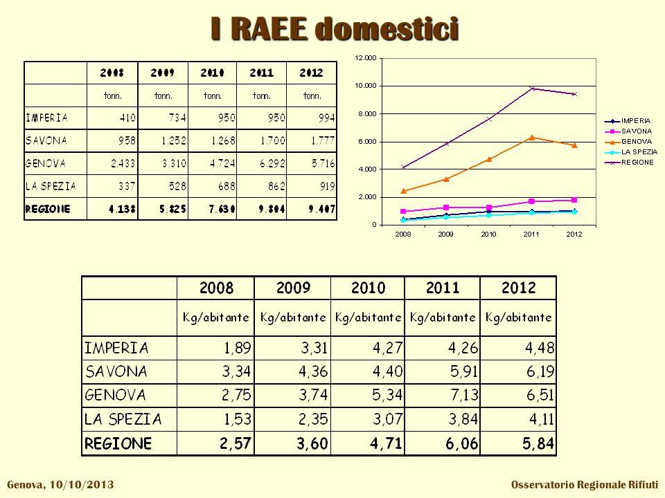 I RAEE domestici Osservatorio Regionale RifiutiGenova, 10/10/2013