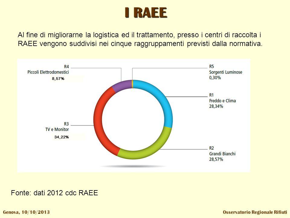 I RAEE Osservatorio Regionale RifiutiGenova, 10/10/2013 Al fine di migliorarne la logistica ed il trattamento, presso i centri di raccolta i RAEE vengono suddivisi nei cinque raggruppamenti previsti dalla normativa.