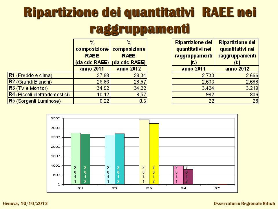 Ripartizione dei quantitativi RAEE nei raggruppamenti Osservatorio Regionale RifiutiGenova, 10/10/2013 20112011 20112011 20112011 20112011 20122012 20