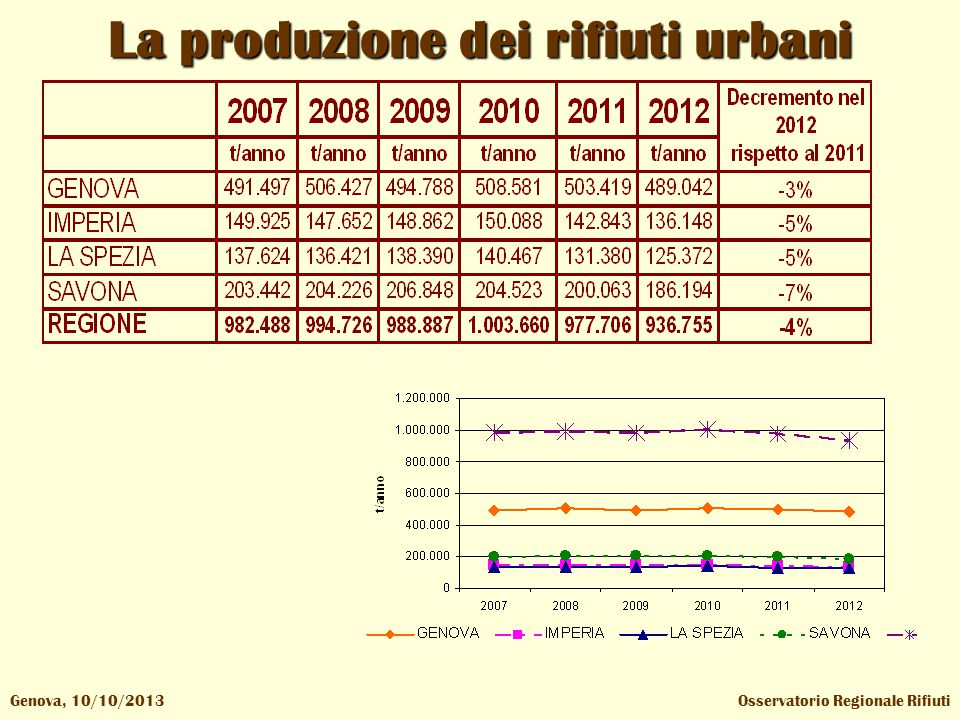 Osservatorio Regionale RifiutiGenova, 10/10/2013 La produzione dei rifiuti urbani