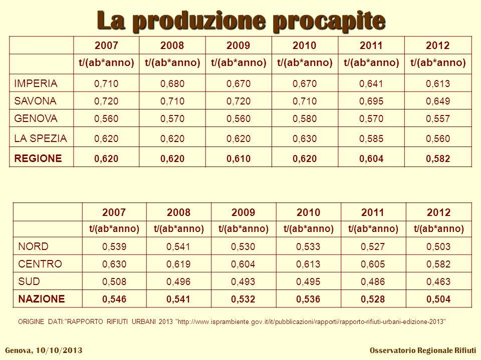Osservatorio Regionale RifiutiGenova, 10/10/2013 La produzione procapite 200720082009201020112012 t/(ab*anno) NORD 0,5390,5410,5300,5330,5270,503 CENT