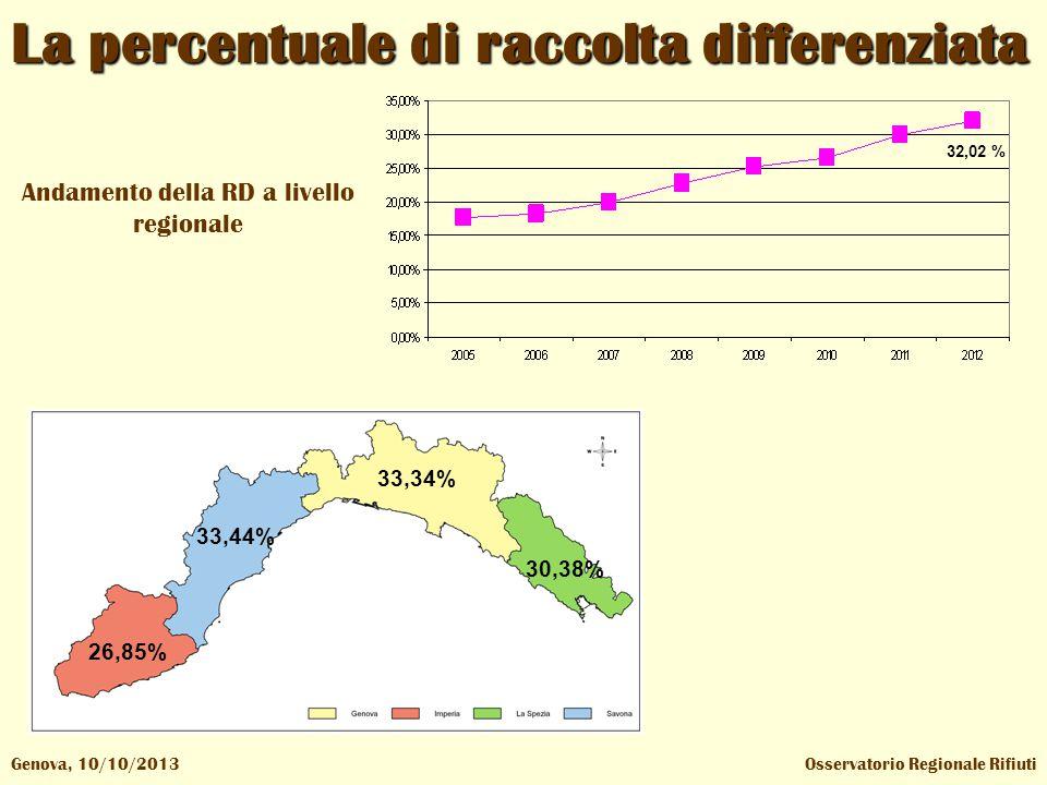 Osservatorio Regionale RifiutiGenova, 10/10/2013 La percentuale di raccolta differenziata Andamento della RD a livello regionale 26,85% 33,44% 33,34% 30,38% 32,02 %