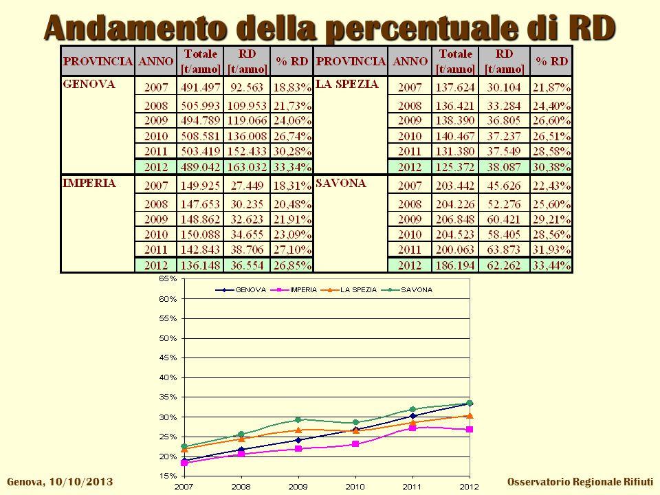 Osservatorio Regionale RifiutiGenova, 10/10/2013 Andamento della percentuale di RD