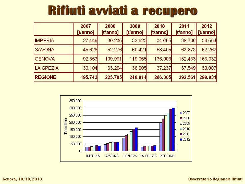 Osservatorio Regionale RifiutiGenova, 10/10/2013 Rifiuti avviati a recupero