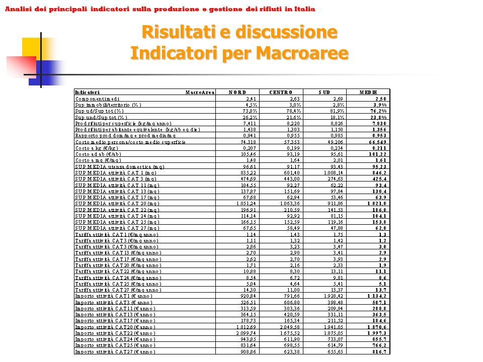 Analisi dei principali indicatori sulla produzione e gestione dei rifiuti in Italia Risultati e discussione Indicatori per Macroaree