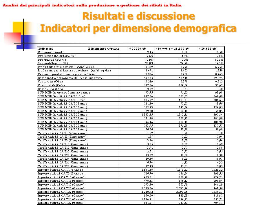 Analisi dei principali indicatori sulla produzione e gestione dei rifiuti in Italia Risultati e discussione Indicatori per dimensione demografica