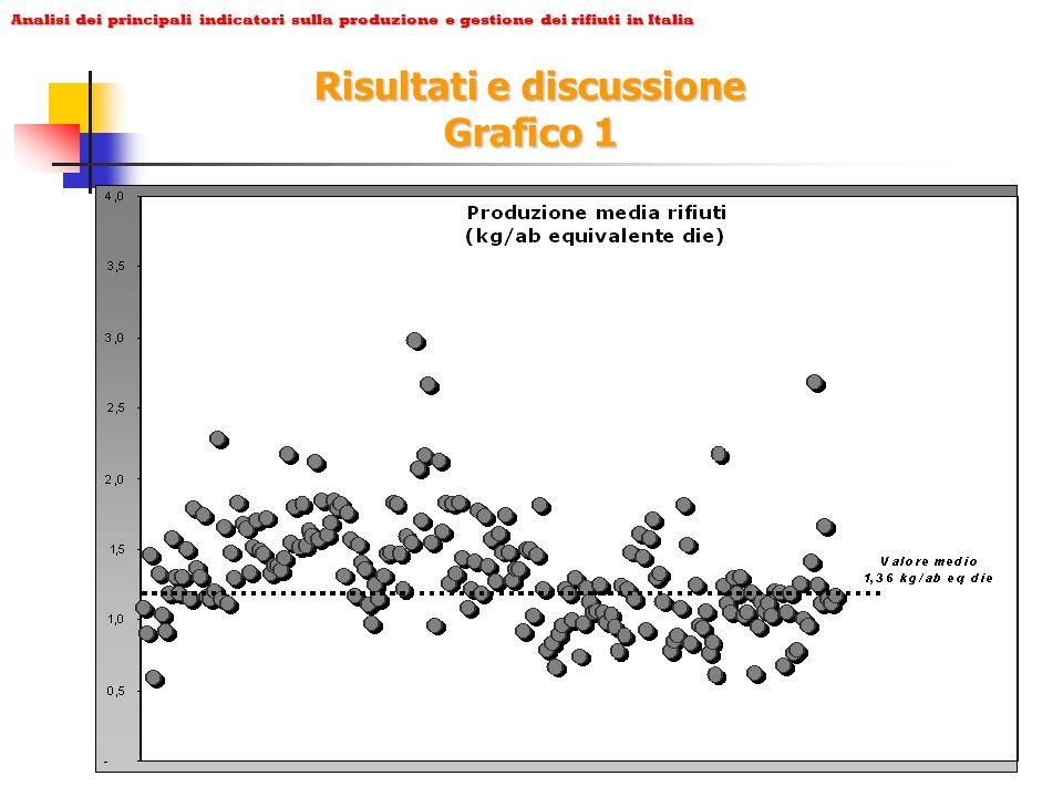 Analisi dei principali indicatori sulla produzione e gestione dei rifiuti in Italia Risultati e discussione Grafico 1
