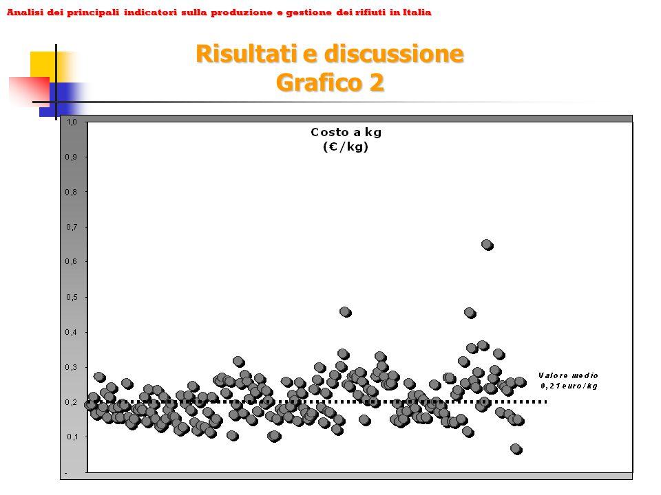 Analisi dei principali indicatori sulla produzione e gestione dei rifiuti in Italia Risultati e discussione Grafico 3