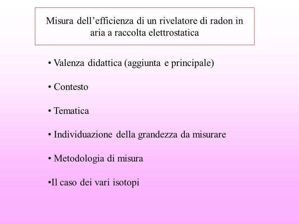 Misura dell'efficienza di un rivelatore di radon in aria a raccolta elettrostatica Valenza didattica (aggiunta e principale) Contesto Tematica Individ