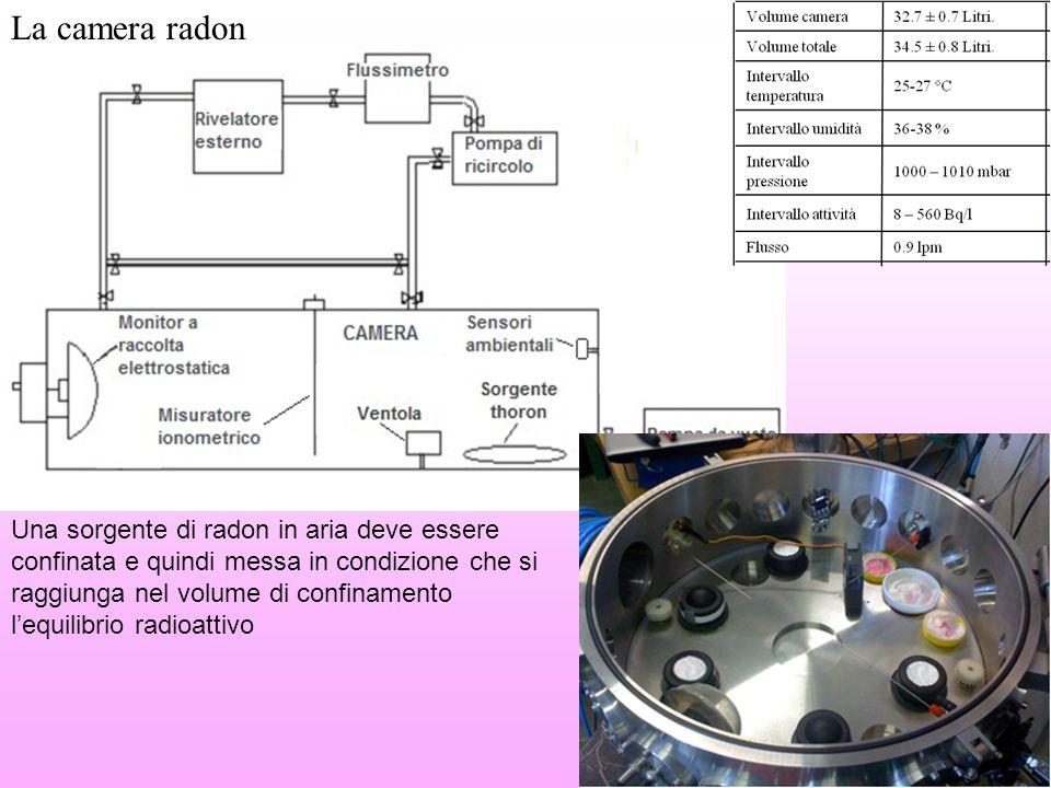 Una sorgente di radon in aria deve essere confinata e quindi messa in condizione che si raggiunga nel volume di confinamento l'equilibrio radioattivo