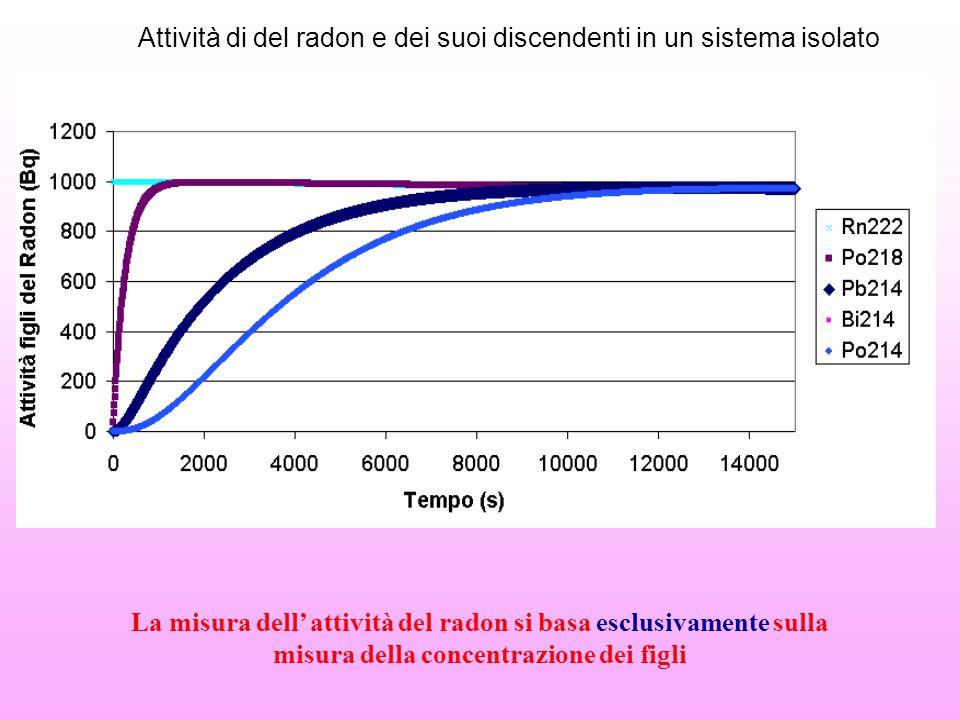 Attività di del radon e dei suoi discendenti in un sistema isolato La misura dell' attività del radon si basa esclusivamente sulla misura della concen
