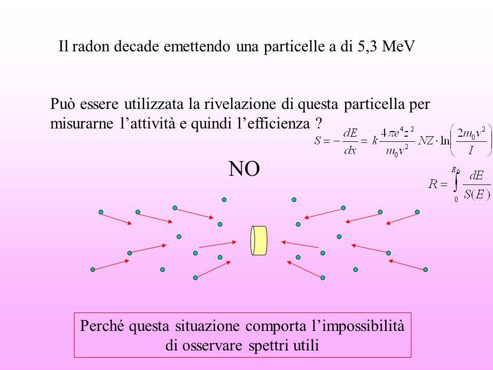 Il radon decade emettendo una particelle a di 5,3 MeV Può essere utilizzata la rivelazione di questa particella per misurarne l'attività e quindi l'ef