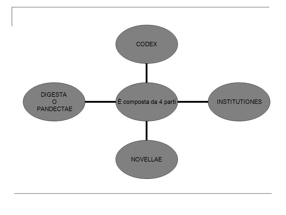 È composta da 4 parti CODEXINSTITUTIONESNOVELLAE DIGESTA O PANDECTAE