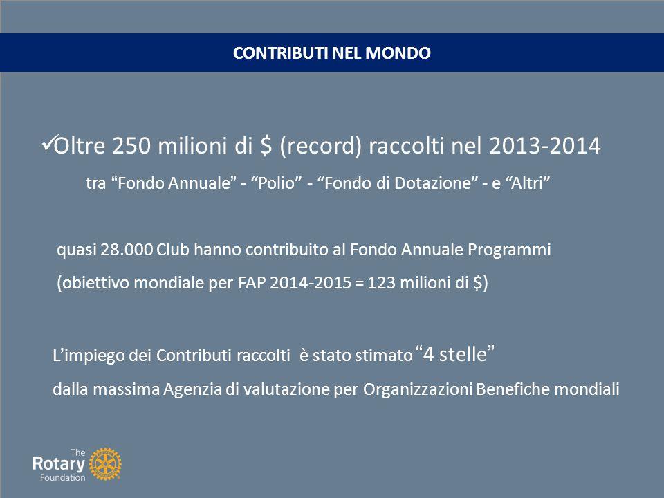 circa 400 mila dollari nel 2013-2014 con destinazione: – 75% Fondo Annuale – 25% Polio CONTRIBUTI raccolti nel DISTRETTO 2080
