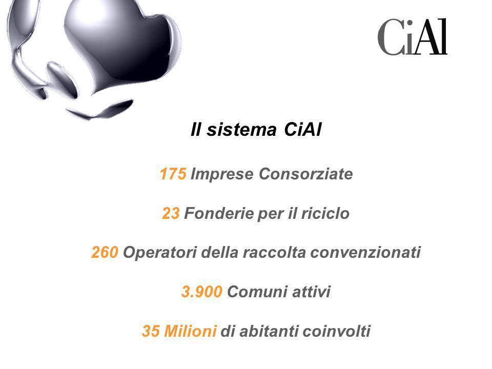 Il sistema CiAl 175 Imprese Consorziate 23 Fonderie per il riciclo 260 Operatori della raccolta convenzionati 3.900 Comuni attivi 35 Milioni di abitanti coinvolti