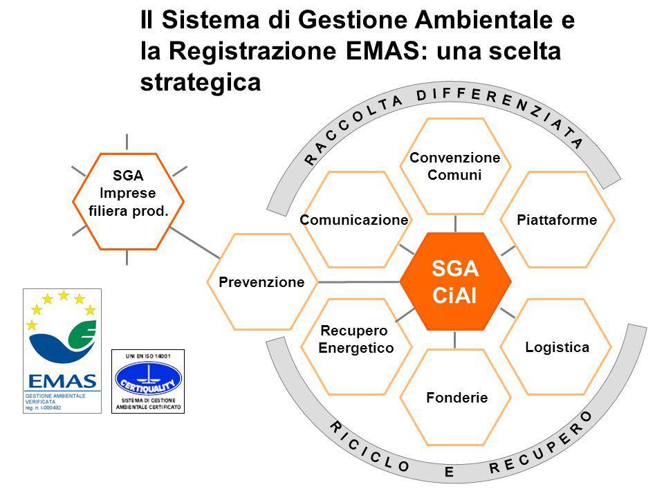 Il Sistema di Gestione Ambientale e la Registrazione EMAS: una scelta strategica Comunicazione Recupero Energetico Convenzione Comuni SGA Imprese filiera prod.