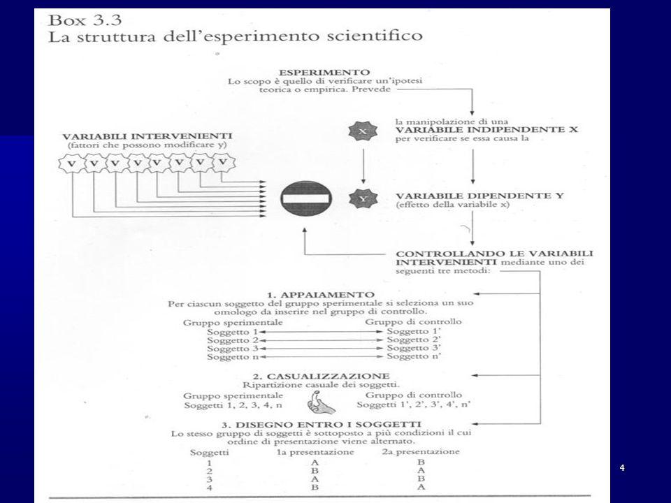 Esercitazione 4 Costruisci due disegni di ricerca, uno di tipo correlazionale ed un altro di tipo sperimentale, su una dimensione evolutiva a tuo piacere.