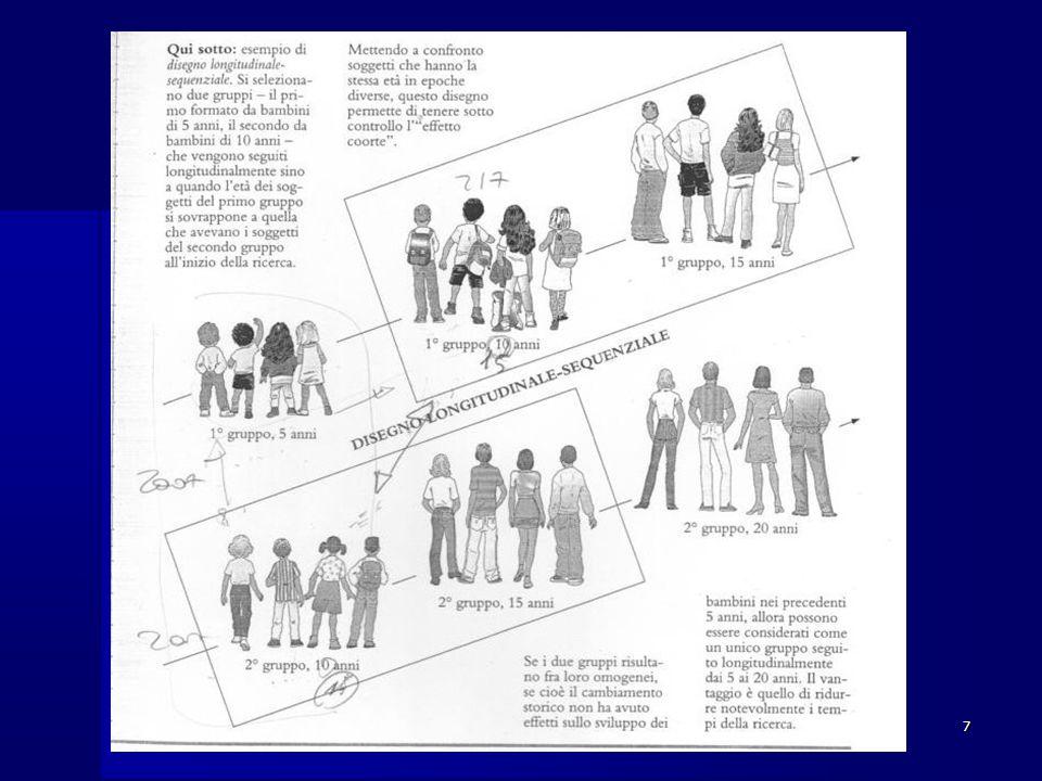 8 L'osservazione Importanza dell'ipotesi di ricerca: Tipi di osservazione: Tipi di osservazione: NaturalisticaNaturalistica ControllataControllata Posizione dell'osservatore rispetto al contesto di osservazione: Posizione dell'osservatore rispetto al contesto di osservazione: Osservazione partecipanteOsservazione partecipante Osservazione dissimulataOsservazione dissimulata