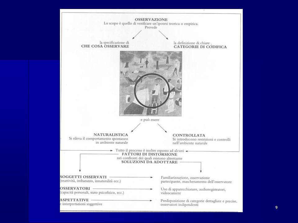 Metodi di ricerca in psicologia dello sviluppo Tecniche di osservazione / valutazione / misurazione delle variabili dipendenti Tecniche di osservazione / valutazione / misurazione delle variabili dipendenti –Osservazione –Colloquio –Test (es.