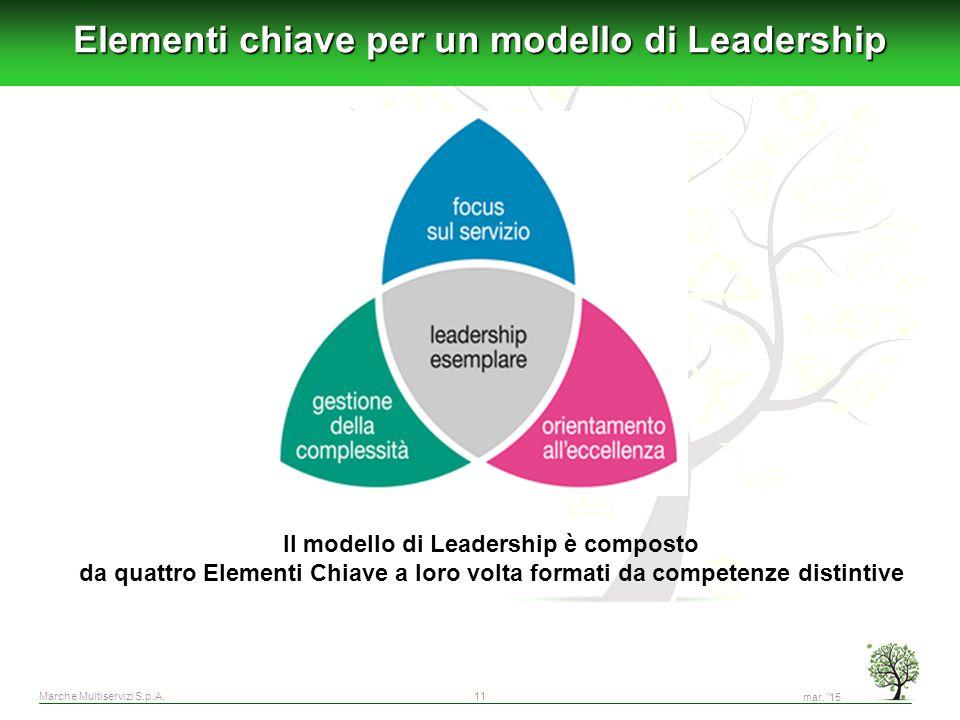 Marche Multiservizi S.p.A.11 Elementi chiave per un modello di Leadership mar. '15 Il modello di Leadership è composto da quattro Elementi Chiave a lo