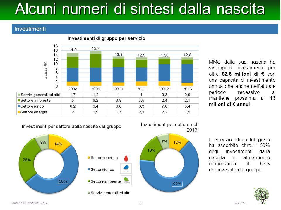 mar. '15 Marche Multiservizi S.p.A.8 Alcuni numeri di sintesi dalla nascita MMS dalla sua nascita ha sviluppato investimenti per oltre 82,6 milioni di