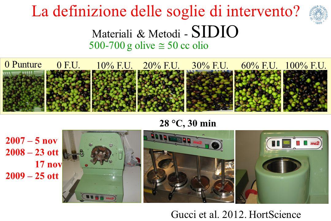 La definizione delle soglie di intervento? Materiali & Metodi - SIDIO 2007 – 5 nov 2008 – 23 ott 17 nov 2009 – 25 ott 0 Punture 0 F.U. 10% F.U.100% F.