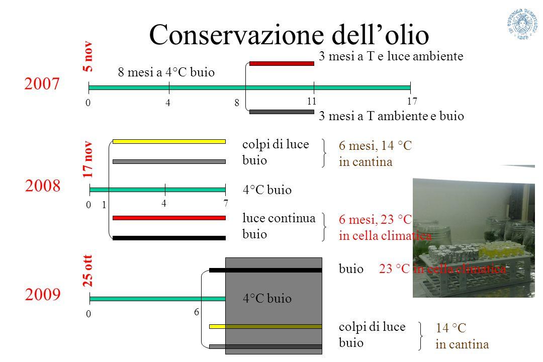 Conservazione dell'olio 1117 2007 8 mesi a 4°C buio 3 mesi a T e luce ambiente 3 mesi a T ambiente e buio 048 5 nov 74 2008 4°C buio 01 17 nov luce co