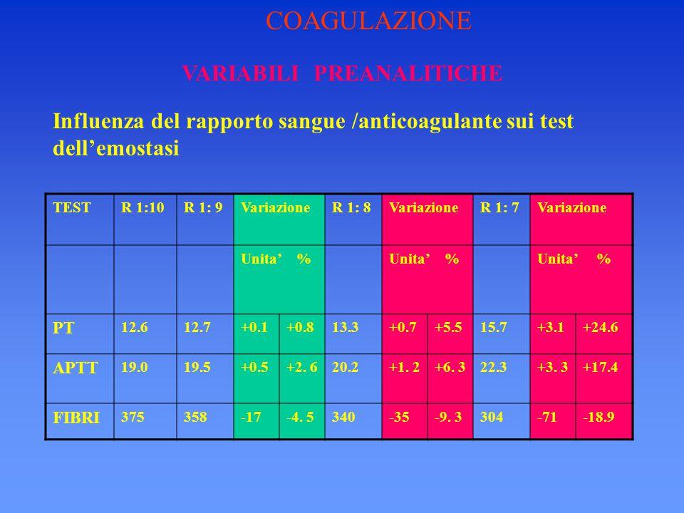 VARIABILI PREANALITICHE TESTR 1:10R 1: 9VariazioneR 1: 8VariazioneR 1: 7Variazione Unita' % PT 12.612.7+0.1+0.813.3+0.7+5.515.7+3.1+24.6 APTT 19.019.5