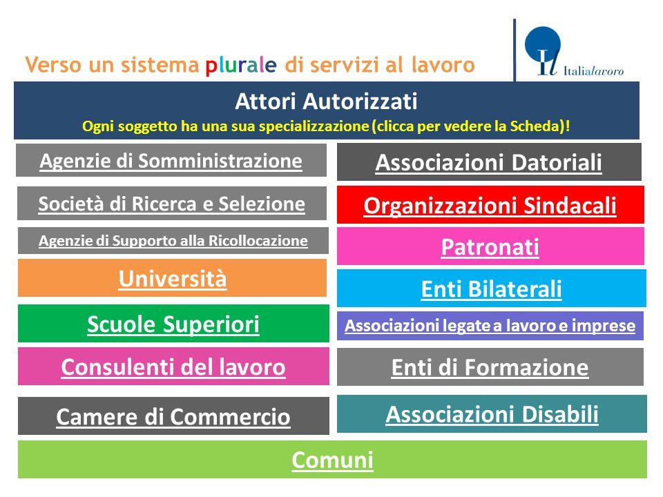 Direzione Generale per le Politiche Attive e Passive del Lavoro Verso un sistema plurale di servizi al lavoro CANALI FORMALI Attori Autorizzati Ogni s
