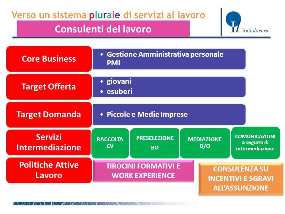 Verso un sistema plurale di servizi al lavoro Consulenti del lavoro Gestione Amministrativa personale PMIGestione Amministrativa personale PMI Core Bu