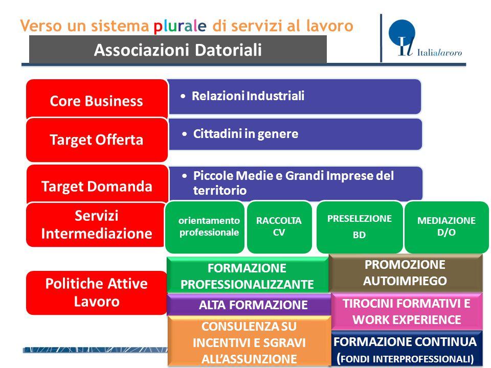 Verso un sistema plurale di servizi al lavoro Associazioni Datoriali Relazioni IndustrialiRelazioni Industriali Core Business Cittadini in genereCitta