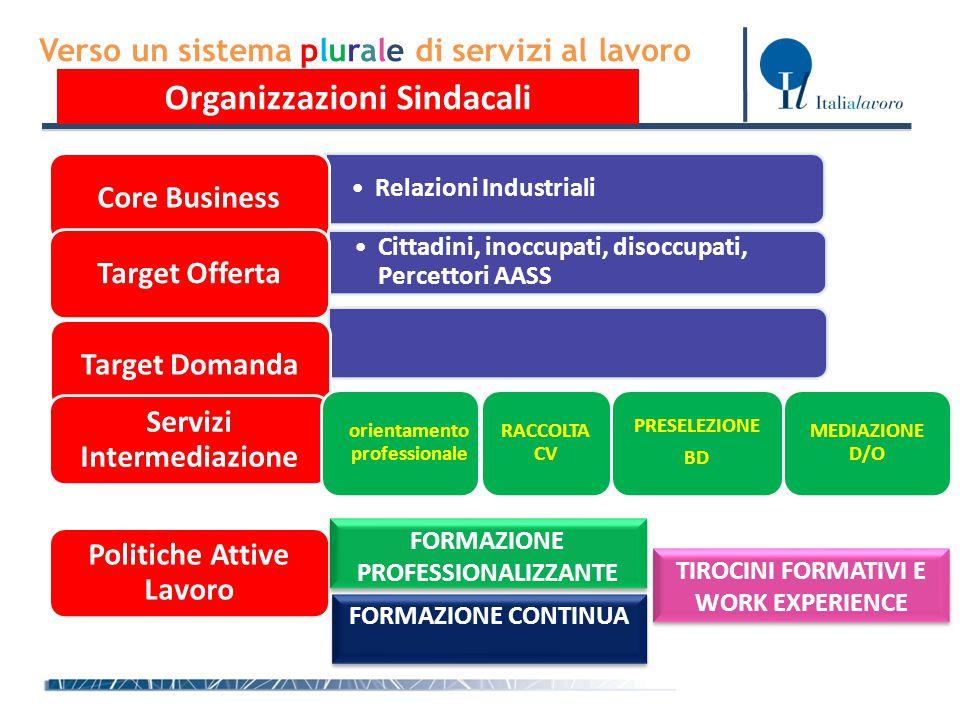 Verso un sistema plurale di servizi al lavoro Organizzazioni Sindacali Relazioni IndustrialiRelazioni Industriali Core Business Cittadini, inoccupati,